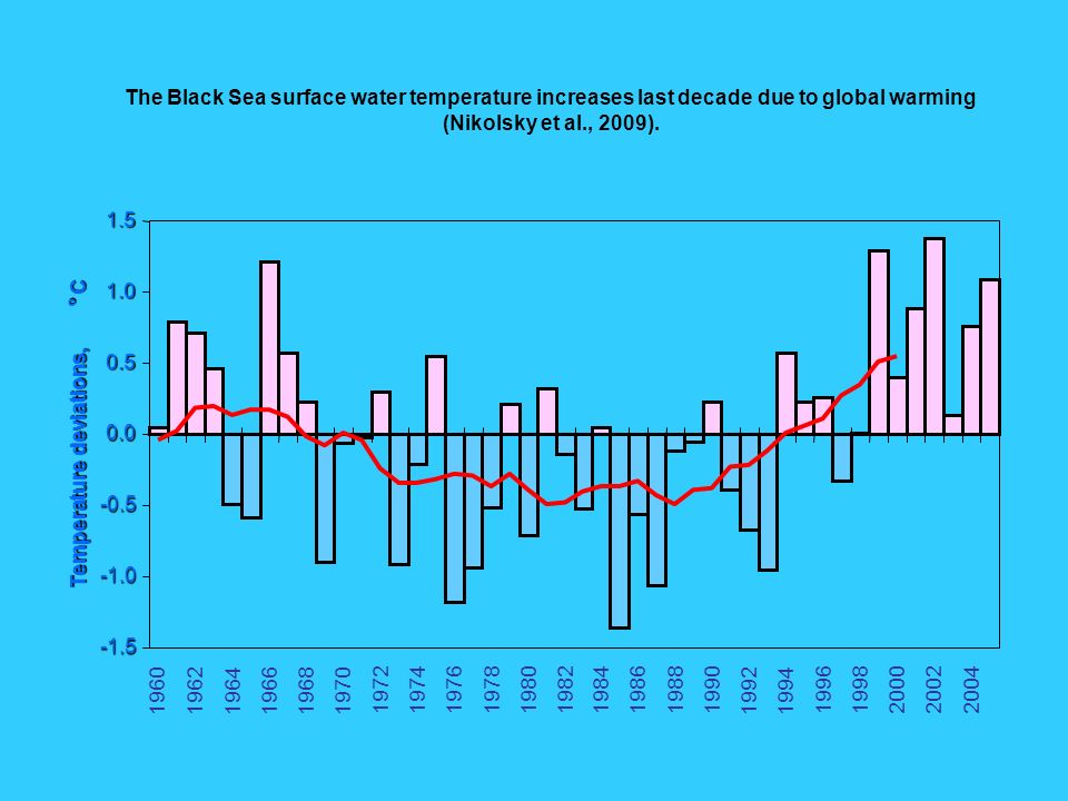 The Black Sea surface water temperature increases last decade due to global warming (Nikolsky et al., 2009).