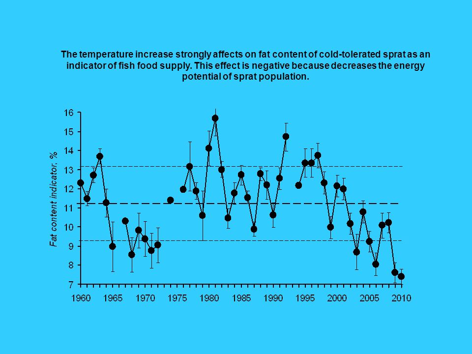 The temperature increase strongly affects on fat content of cold-tolerated sprat as an indicator of fish food supply.