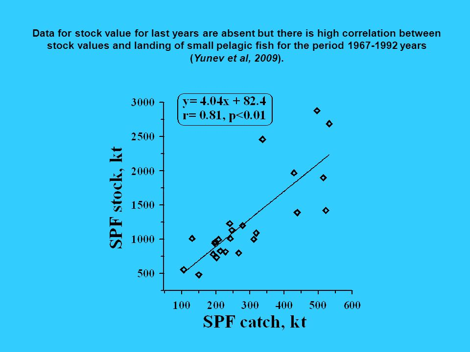 Data for stock value for last years are absent but there is high correlation between stock values and landing of small pelagic fish for the period 1967-1992 years (Yunev et al, 2009).