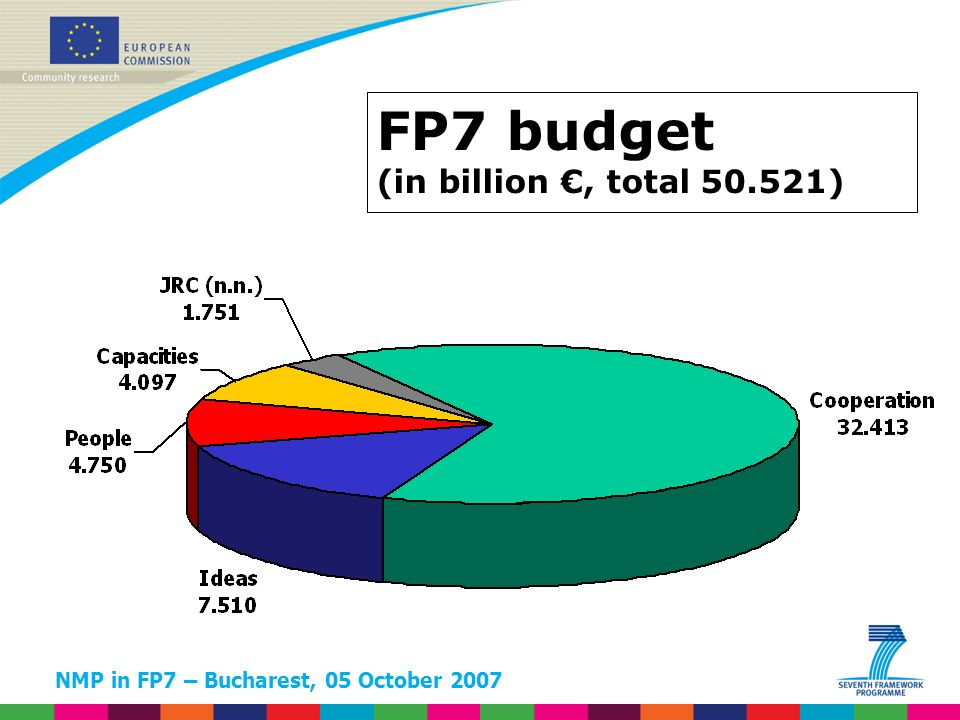 NMP in FP7 – Bucharest, 05 October 2007 FP7 budget (in billion, total 50.521)