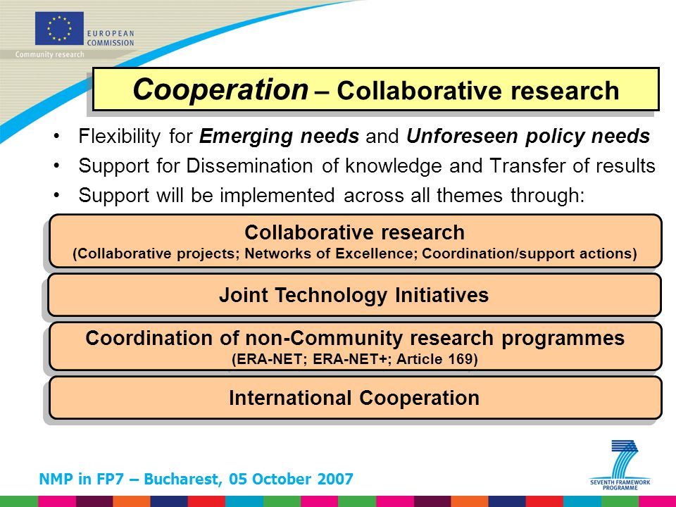 NMP in FP7 – Bucharest, 05 October 2007 Collaborative research (Collaborative projects; Networks of Excellence; Coordination/support actions) Collaborative research (Collaborative projects; Networks of Excellence; Coordination/support actions) Joint Technology Initiatives Coordination of non-Community research programmes (ERA-NET; ERA-NET+; Article 169) Coordination of non-Community research programmes (ERA-NET; ERA-NET+; Article 169) International Cooperation Cooperation – Collaborative research Flexibility for Emerging needs and Unforeseen policy needs Support for Dissemination of knowledge and Transfer of results Support will be implemented across all themes through: