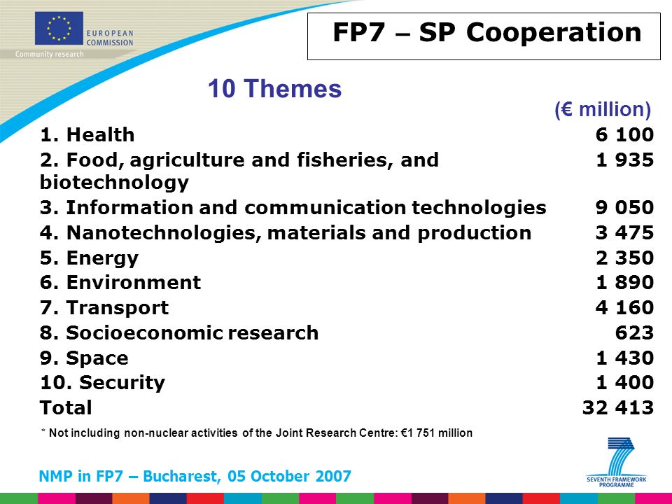 NMP in FP7 – Bucharest, 05 October 2007 FP7 – SP Cooperation 10 Themes ( million) * Not including non-nuclear activities of the Joint Research Centre: 1 751 million 1.