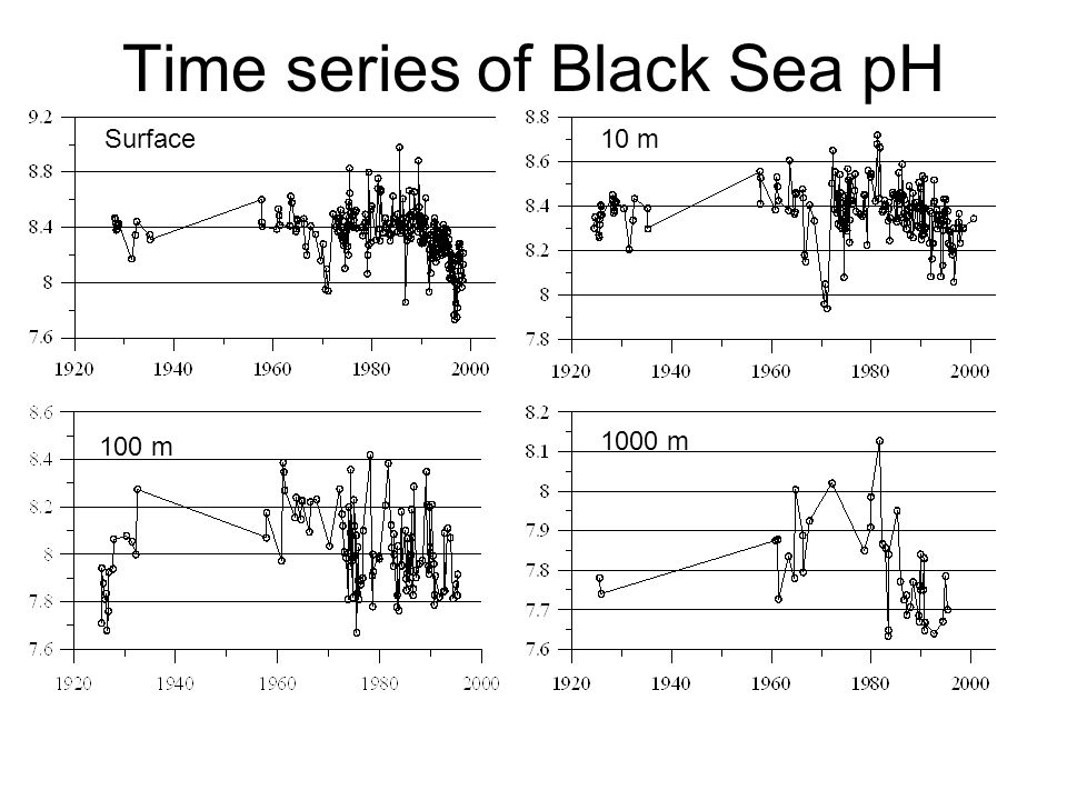 Time series of Black Sea pH Surface10 m 100 m 1000 m