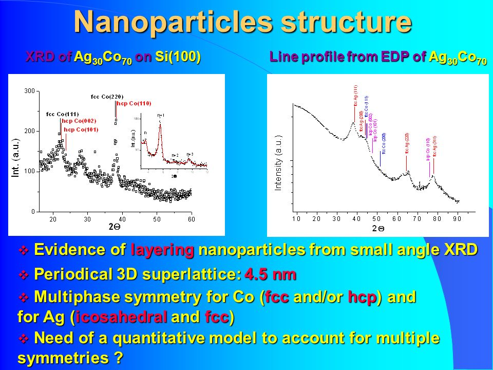 Nanoparticles structure XRD of Ag 30 Co 70 on Si(100) Multiphase symmetry for Co (fcc and/or hcp) and for Ag (icosahedral and fcc) Multiphase symmetry for Co (fcc and/or hcp) and for Ag (icosahedral and fcc) Evidence of layering nanoparticles from small angle XRD Evidence of layering nanoparticles from small angle XRD Periodical 3D superlattice: 4.5 nm Periodical 3D superlattice: 4.5 nm Line profile from EDP of Ag 30 Co 70 Need of a quantitative model to account for multiple symmetries .