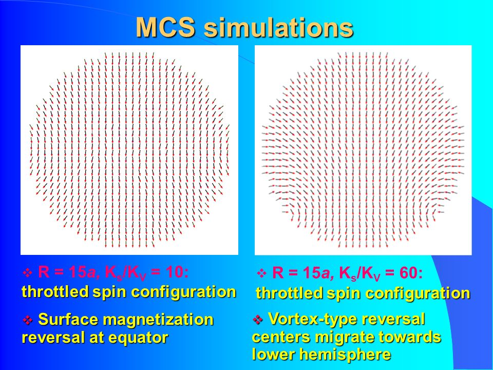 MCS simulations throttled spin configuration R = 15a, K s /K V = 10: throttled spin configuration Surface magnetization reversal at equator Surface magnetization reversal at equator throttled spin configuration R = 15a, K s /K V = 60: throttled spin configuration Vortex-type reversal centers migrate towards lower hemisphere Vortex-type reversal centers migrate towards lower hemisphere