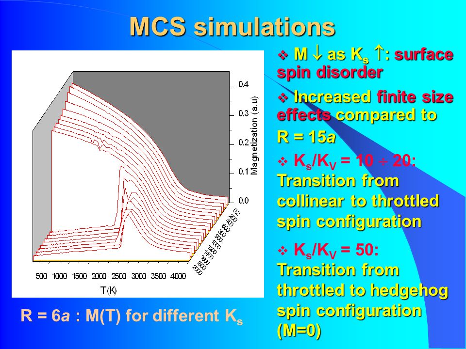 MCS simulations R = 6a : M(T) for different K s M as K s : surface spin disorder M as K s : surface spin disorder Increased finite size effects compared to Increased finite size effects compared to R = 15a Transition from collinear to throttled spin configuration K s /K V = 10 20: Transition from collinear to throttled spin configuration Transition from throttled to hedgehog spin configuration (M=0) K s /K V = 50: Transition from throttled to hedgehog spin configuration (M=0)