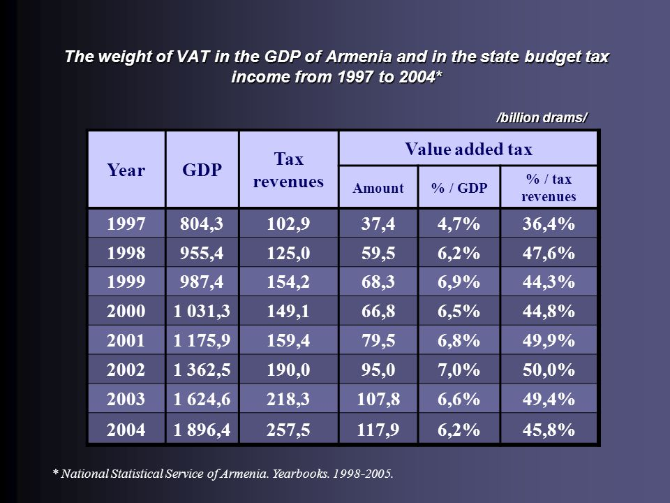 The weight of VAT in the GDP of Armenia and in the state budget tax income from 1997 to 2004* YearGDP Tax revenues Value added tax Amount% / GDP % / tax revenues 1997804,3102,937,44,7%36,4% 1998955,4125,059,56,2%47,6% 1999987,4154,268,36,9%44,3% 20001 031,3149,166,86,5%44,8% 20011 175,9159,479,56,8%49,9% 20021 362,5190,095,07,0%50,0% 20031 624,6218,3107,86,6%49,4% 20041 896,4257,5117,96,2%45,8% * National Statistical Service of Armenia.