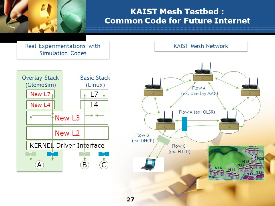KAIST Mesh Testbed : Common Code for Future Internet New L2 New L3 New L4 New L7 L4 L7 KERNEL Driver Interface B MAMA C MBMB MAMA MBMB A Basic Stack (Linux) Overlay Stack (GlomoSim) Flow B (ex: DHCP) Flow A (ex: OLSR) Flow C (ex: HTTP) Flow A (ex: Overlay MAC) Real Experimentations with Simulation Codes KAIST Mesh Network 27