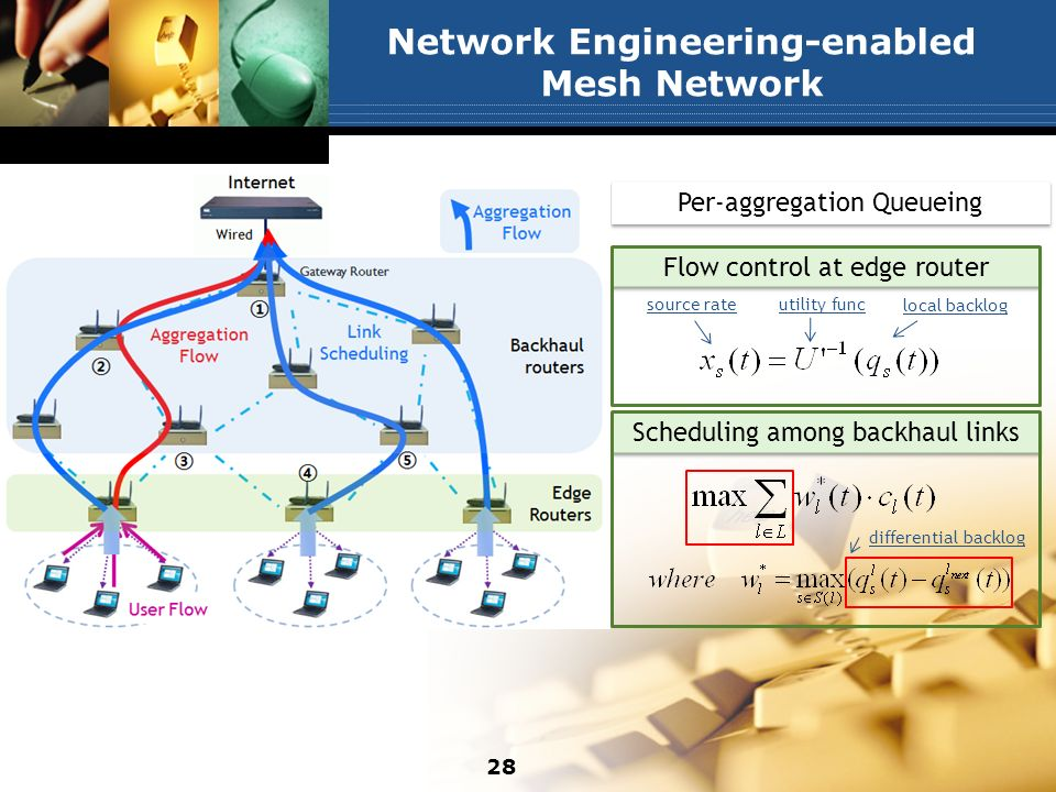 Network Engineering-enabled Mesh Network Per-aggregation Queueing Scheduling among backhaul links Flow control at edge router local backlog source rateutility func differential backlog 28