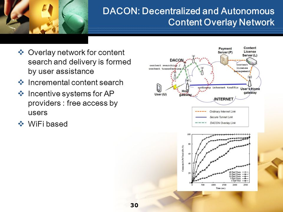 DACON: Decentralized and Autonomous Content Overlay Network Overlay network for content search and delivery is formed by user assistance Incremental content search Incentive systems for AP providers : free access by users WiFi based 30