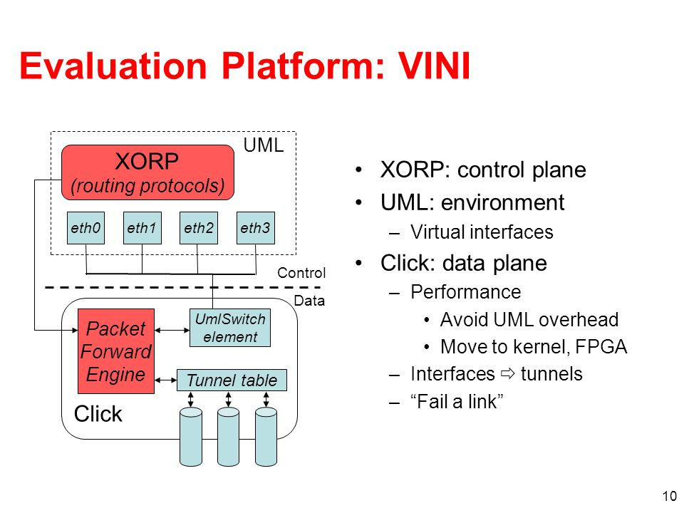 10 Evaluation Platform: VINI XORP: control plane UML: environment –Virtual interfaces Click: data plane –Performance Avoid UML overhead Move to kernel, FPGA –Interfaces tunnels –Fail a link XORP (routing protocols) UML eth1eth3eth2eth0 Click Packet Forward Engine Control Data UmlSwitch element Tunnel table
