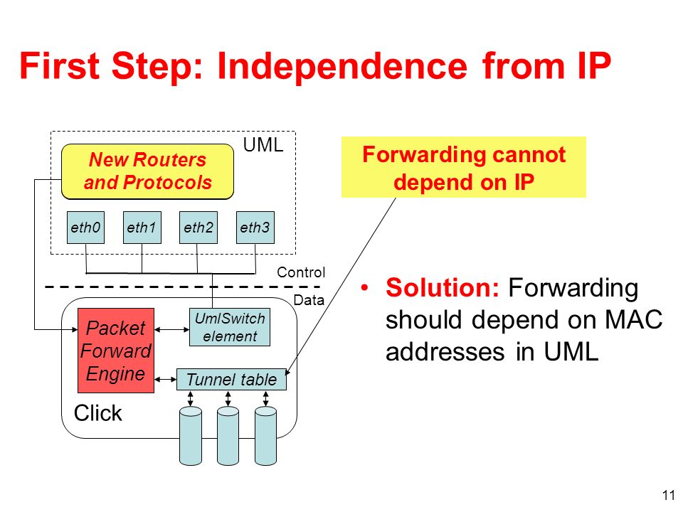 11 First Step: Independence from IP Solution: Forwarding should depend on MAC addresses in UML UML eth1eth3eth2eth0 Click Packet Forward Engine Control Data XORP (routing protocols) UmlSwitch element Tunnel table Forwarding cannot depend on IP New Routers and Protocols