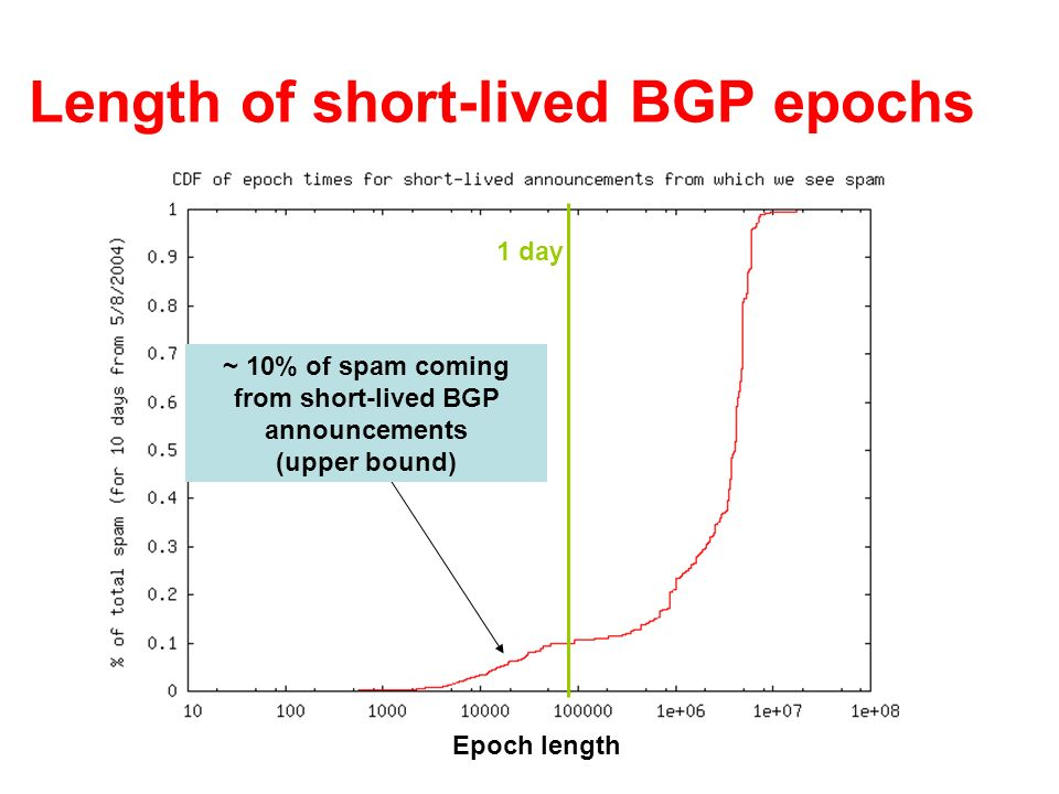 Length of short-lived BGP epochs ~ 10% of spam coming from short-lived BGP announcements (upper bound) 1 day Epoch length