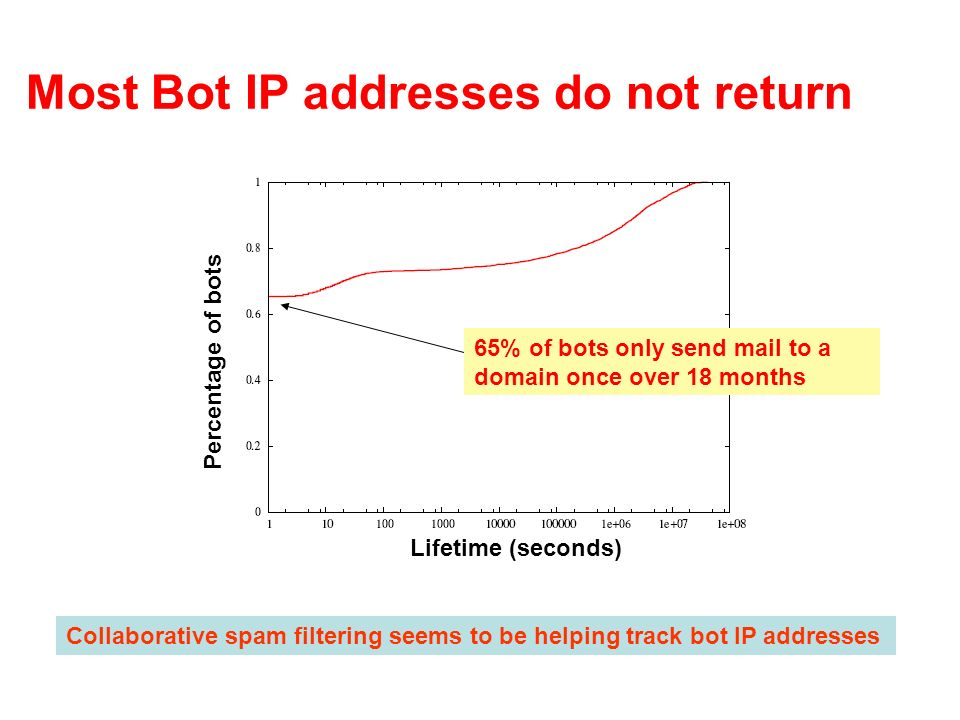 Most Bot IP addresses do not return 65% of bots only send mail to a domain once over 18 months Collaborative spam filtering seems to be helping track bot IP addresses Lifetime (seconds) Percentage of bots