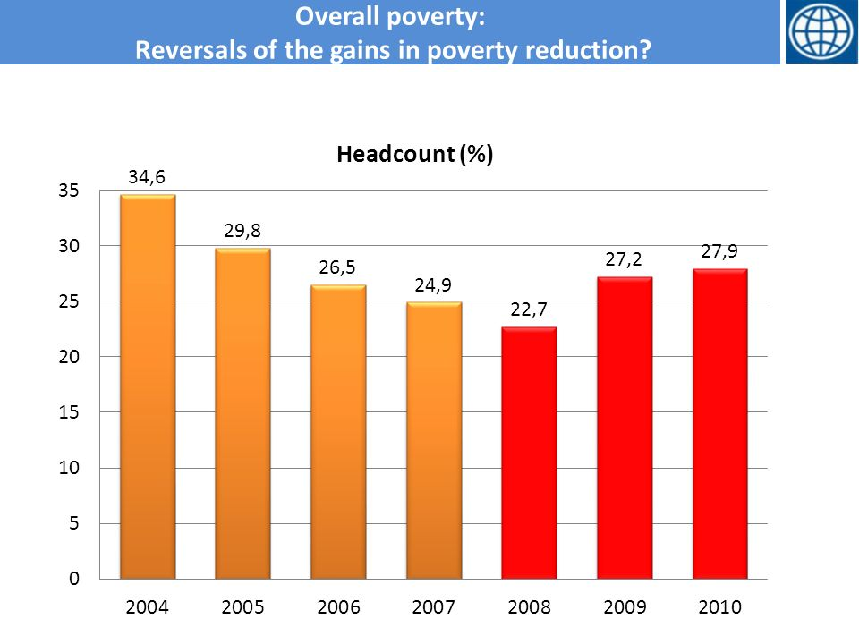 Overall poverty: Reversals of the gains in poverty reduction