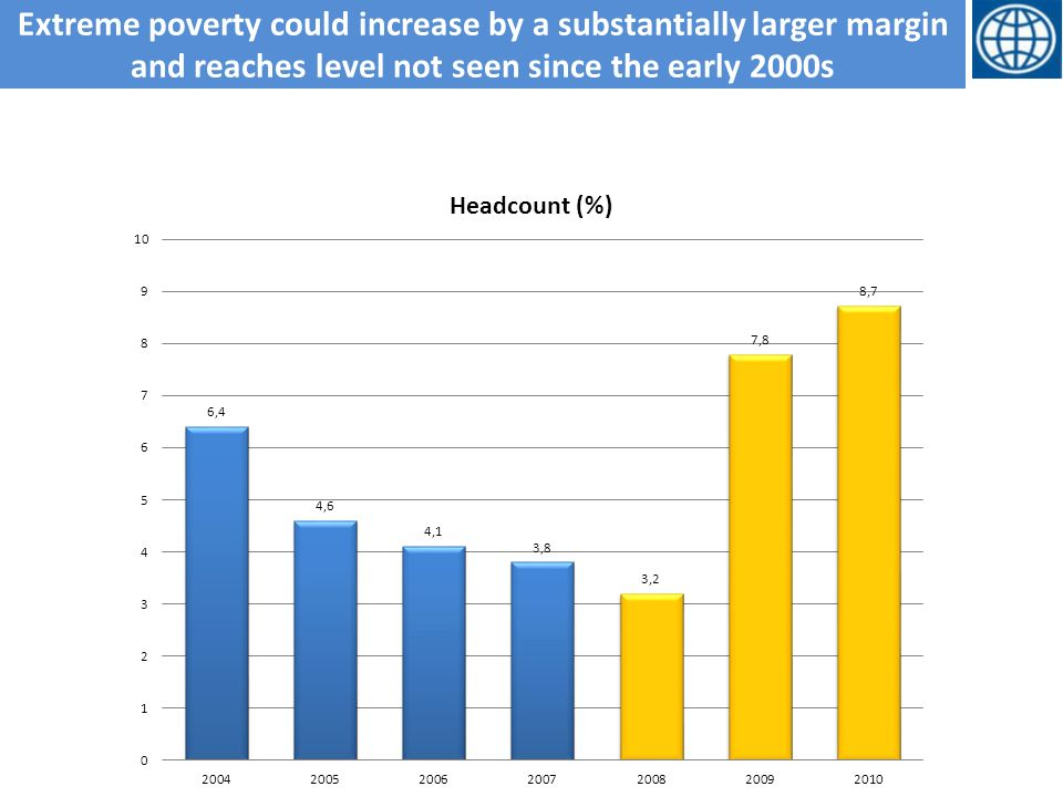 Extreme poverty could increase by a substantially larger margin and reaches level not seen since the early 2000s