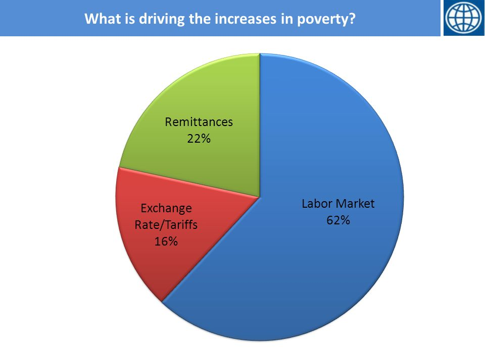 What is driving the increases in poverty
