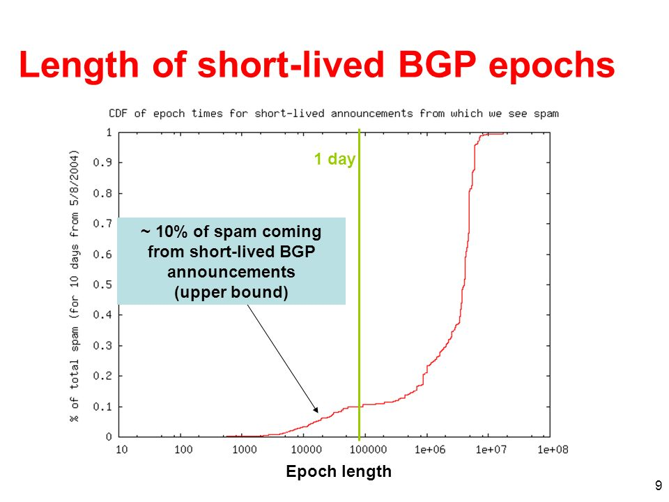 9 Length of short-lived BGP epochs ~ 10% of spam coming from short-lived BGP announcements (upper bound) 1 day Epoch length