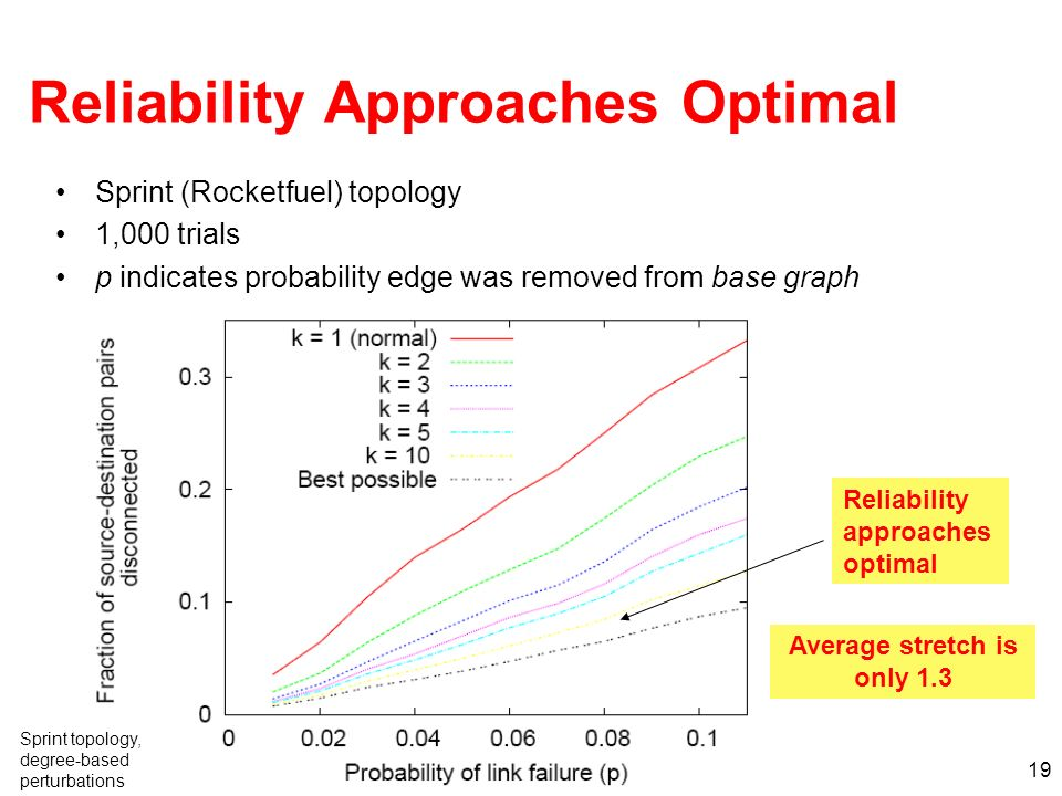 19 Reliability Approaches Optimal Sprint (Rocketfuel) topology 1,000 trials p indicates probability edge was removed from base graph Reliability approaches optimal Average stretch is only 1.3 Sprint topology, degree-based perturbations