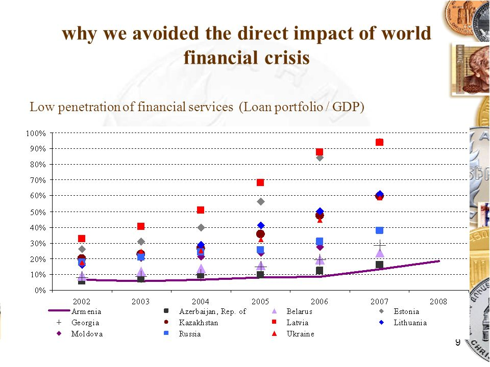 9 why we avoided the direct impact of world financial crisis Low penetration of financial services (Loan portfolio / GDP)