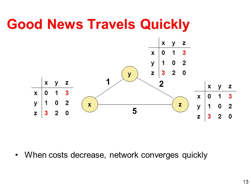 13 Good News Travels Quickly When costs decrease, network converges quickly xyz x013 y102 z320 xyz x013 y102 z320 xyz x013 y102 z320 y xz 1 2 5
