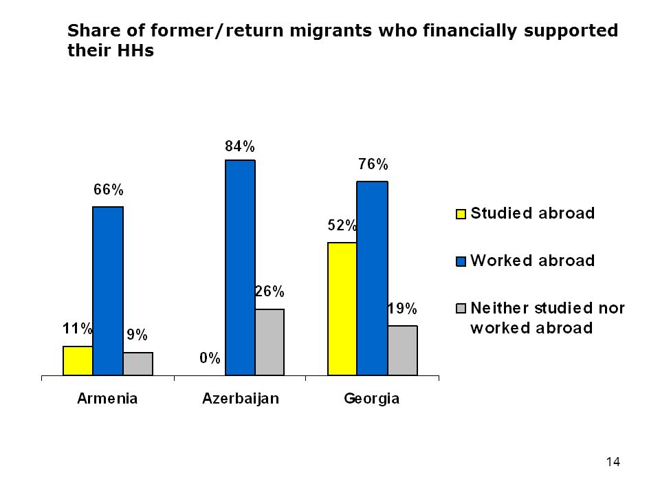14 Share of former/return migrants who financially supported their HHs