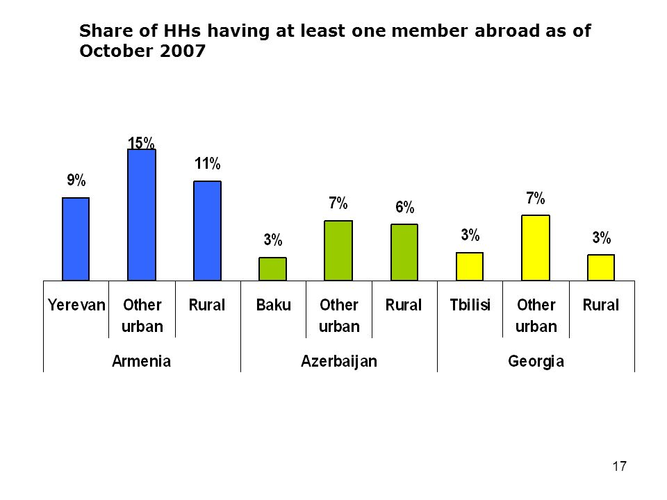 17 Share of HHs having at least one member abroad as of October 2007