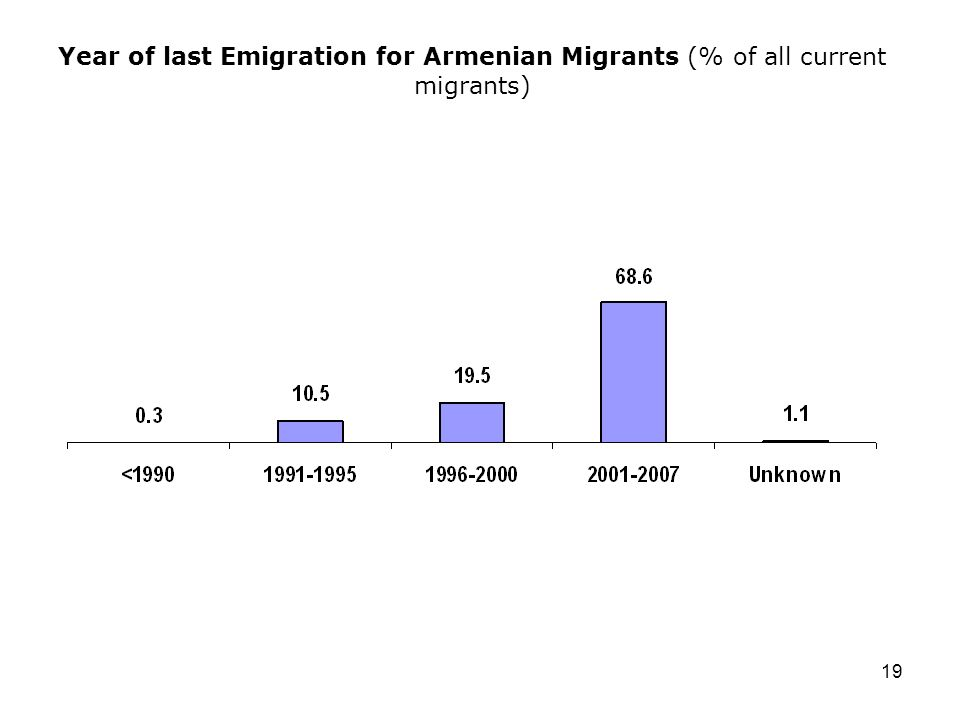 19 Year of last Emigration for Armenian Migrants (% of all current migrants)
