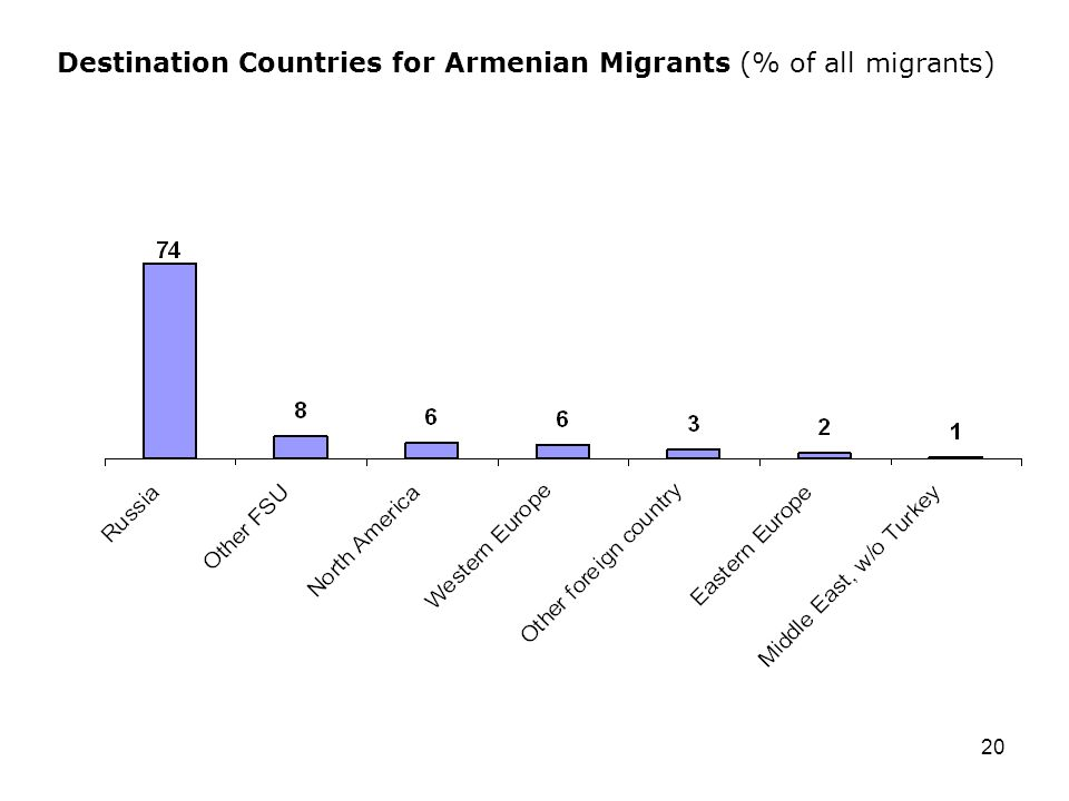 20 Destination Countries for Armenian Migrants (% of all migrants)