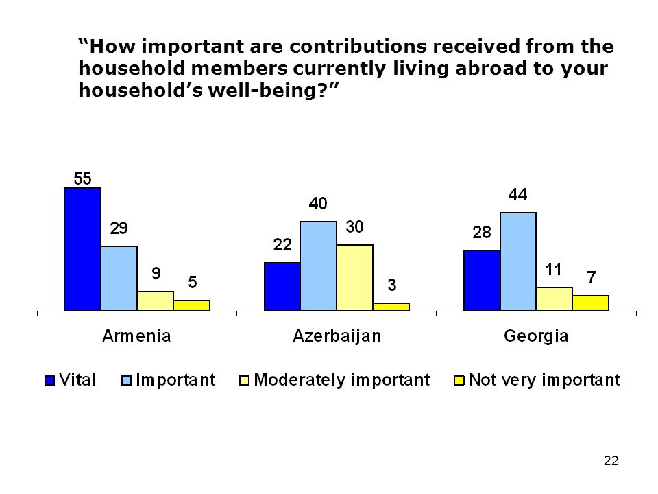22 How important are contributions received from the household members currently living abroad to your households well-being
