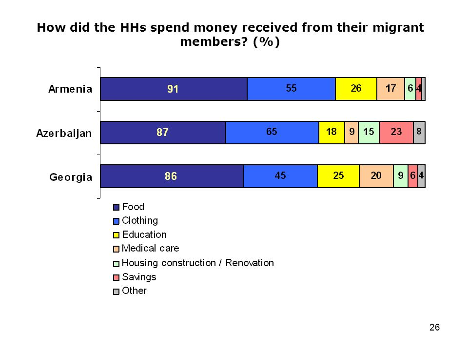26 How did the HHs spend money received from their migrant members (%)