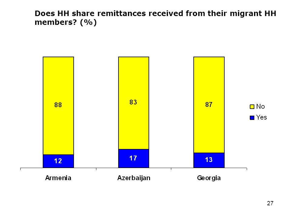 27 Does HH share remittances received from their migrant HH members (%)