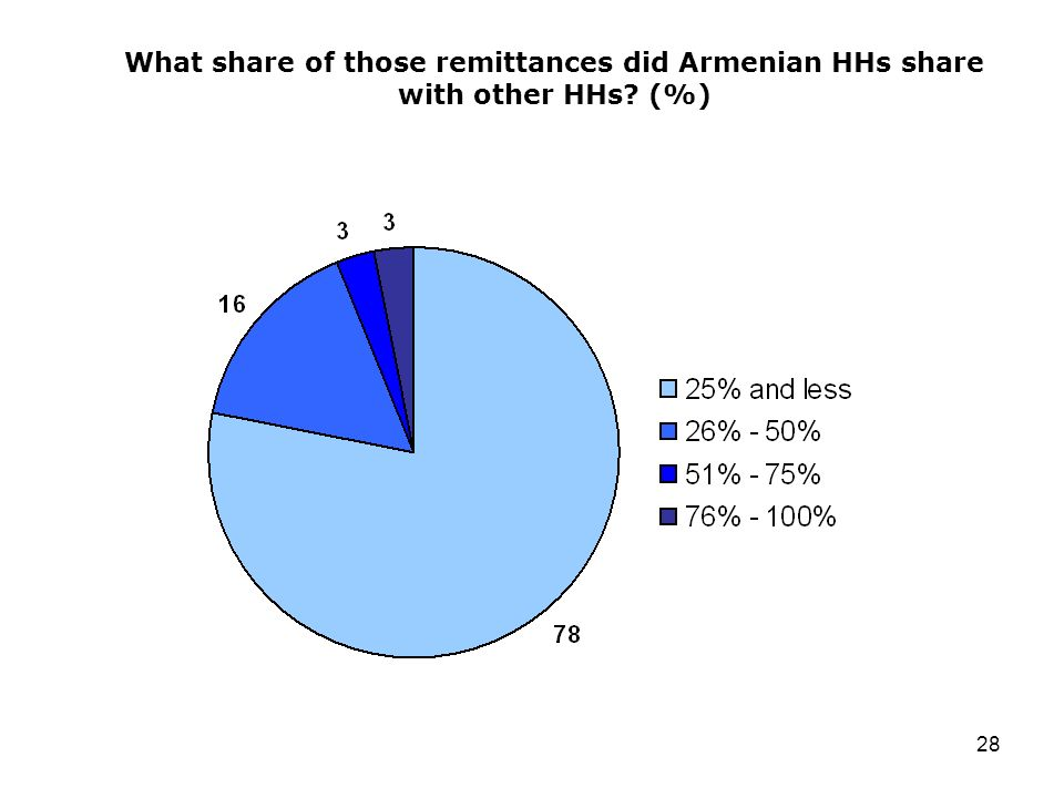 28 What share of those remittances did Armenian HHs share with other HHs (%)
