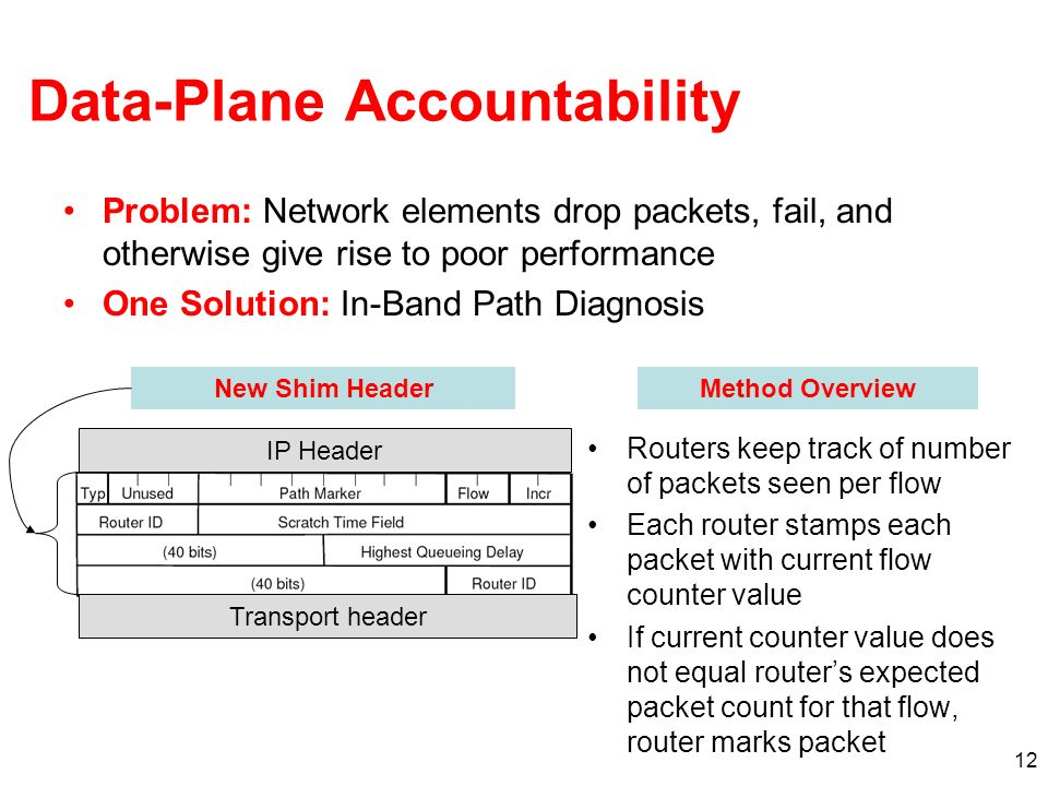 12 Data-Plane Accountability Problem: Network elements drop packets, fail, and otherwise give rise to poor performance One Solution: In-Band Path Diagnosis Routers keep track of number of packets seen per flow Each router stamps each packet with current flow counter value If current counter value does not equal routers expected packet count for that flow, router marks packet IP Header New Shim Header Transport header Method Overview