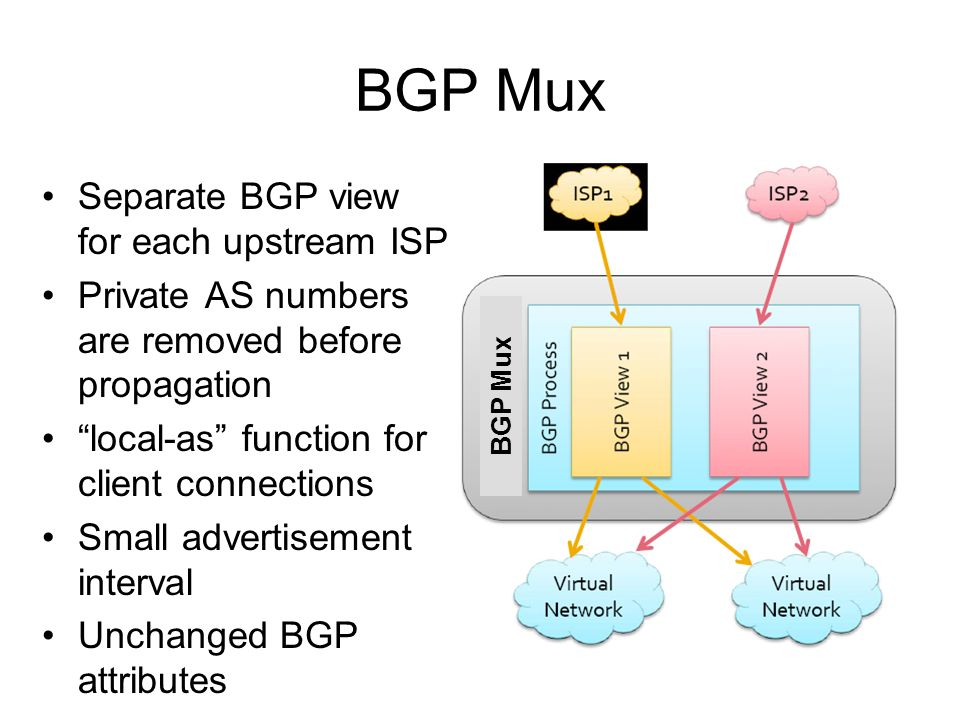 BGP Mux Separate BGP view for each upstream ISP Private AS numbers are removed before propagation local-as function for client connections Small advertisement interval Unchanged BGP attributes BGP Mux