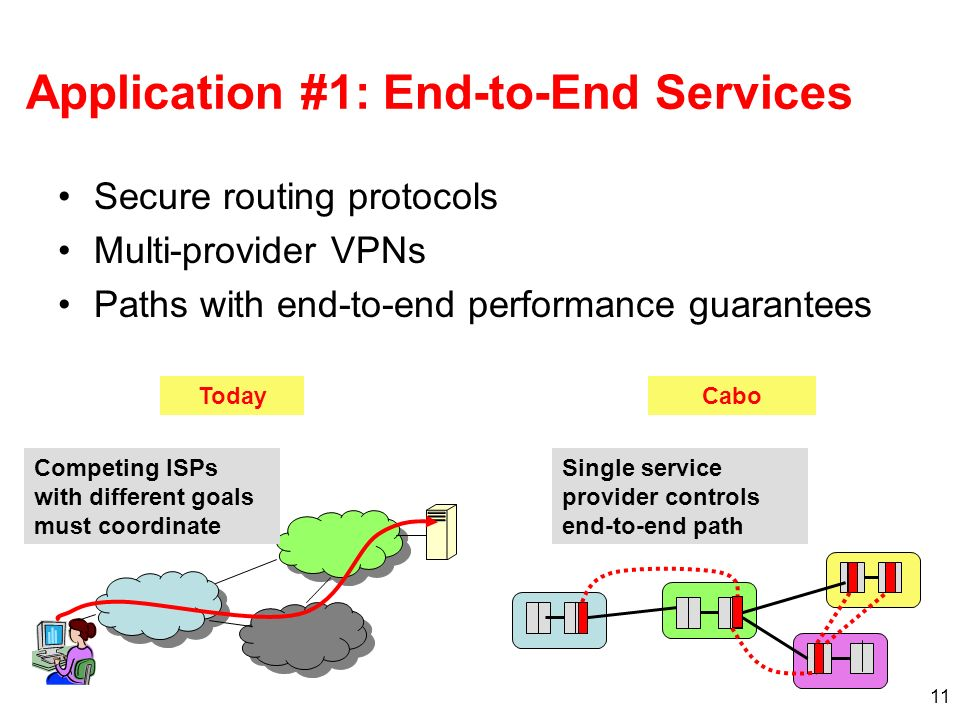 11 Application #1: End-to-End Services Secure routing protocols Multi-provider VPNs Paths with end-to-end performance guarantees TodayCabo Competing ISPs with different goals must coordinate Single service provider controls end-to-end path