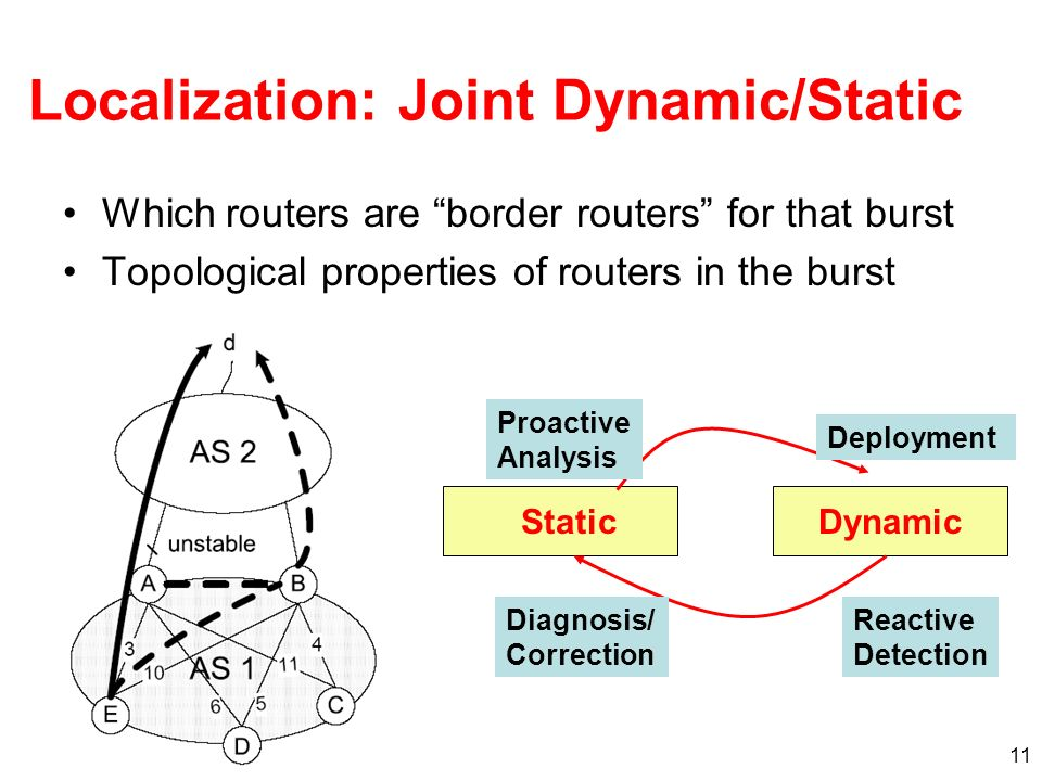 11 Localization: Joint Dynamic/Static Which routers are border routers for that burst Topological properties of routers in the burst StaticDynamic Proactive Analysis Deployment Reactive Detection Diagnosis/ Correction