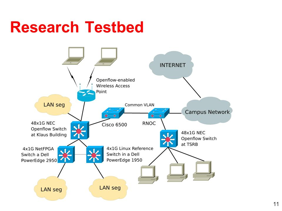 11 Research Testbed