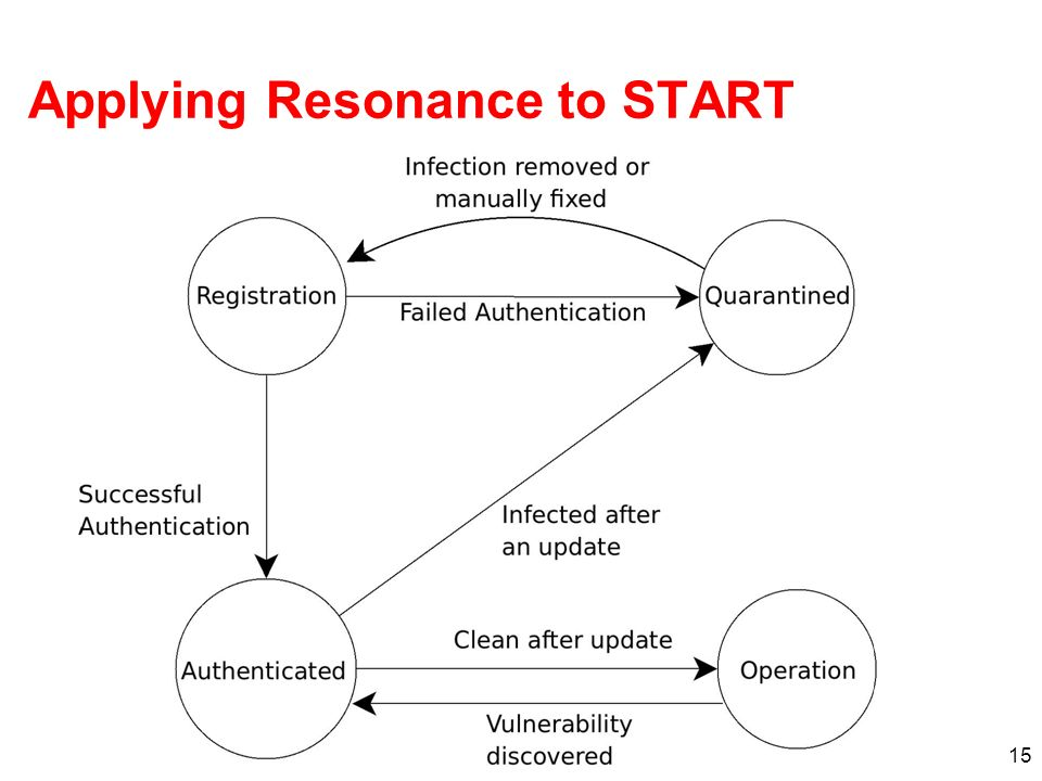 15 Applying Resonance to START
