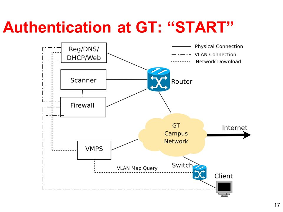 17 Authentication at GT: START