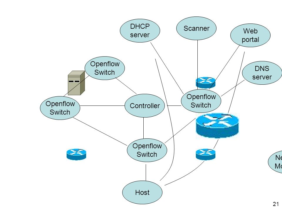 21 Host Scanner Network Monitors Openflow Switch Controller Web portal DNS server Openflow Switch Openflow Switch DHCP server Openflow Switch