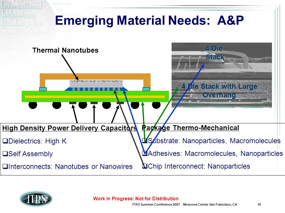 ITRS Summer Conference 2007 Moscone Center San Francisco, CA 18 Work in Progress: Not for Distribution Emerging Material Needs: A&P Thermal Nanotubes High Density Power Delivery Capacitors Dielectrics: High K Self Assembly Interconnects: Nanotubes or Nanowires Package Thermo-Mechanical Substrate: Nanoparticles, Macromolecules Adhesives: Macromolecules, Nanoparticles Chip Interconnect: Nanoparticles
