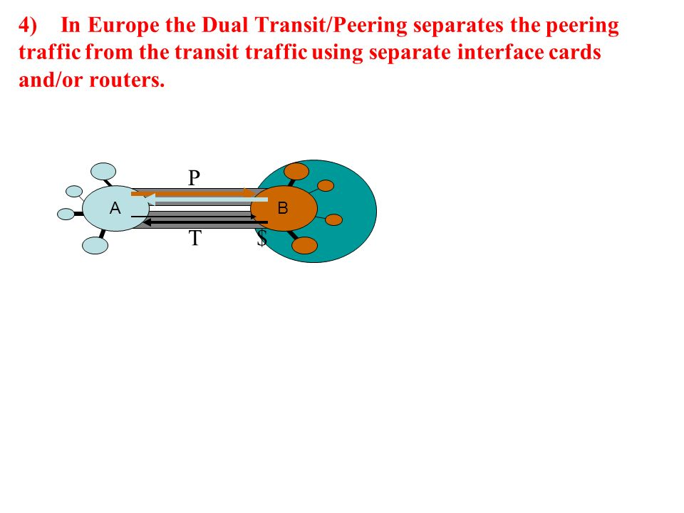 4) In Europe the Dual Transit/Peering separates the peering traffic from the transit traffic using separate interface cards and/or routers.