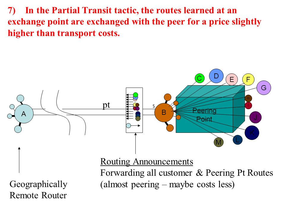 Peering Point 7) In the Partial Transit tactic, the routes learned at an exchange point are exchanged with the peer for a price slightly higher than transport costs.