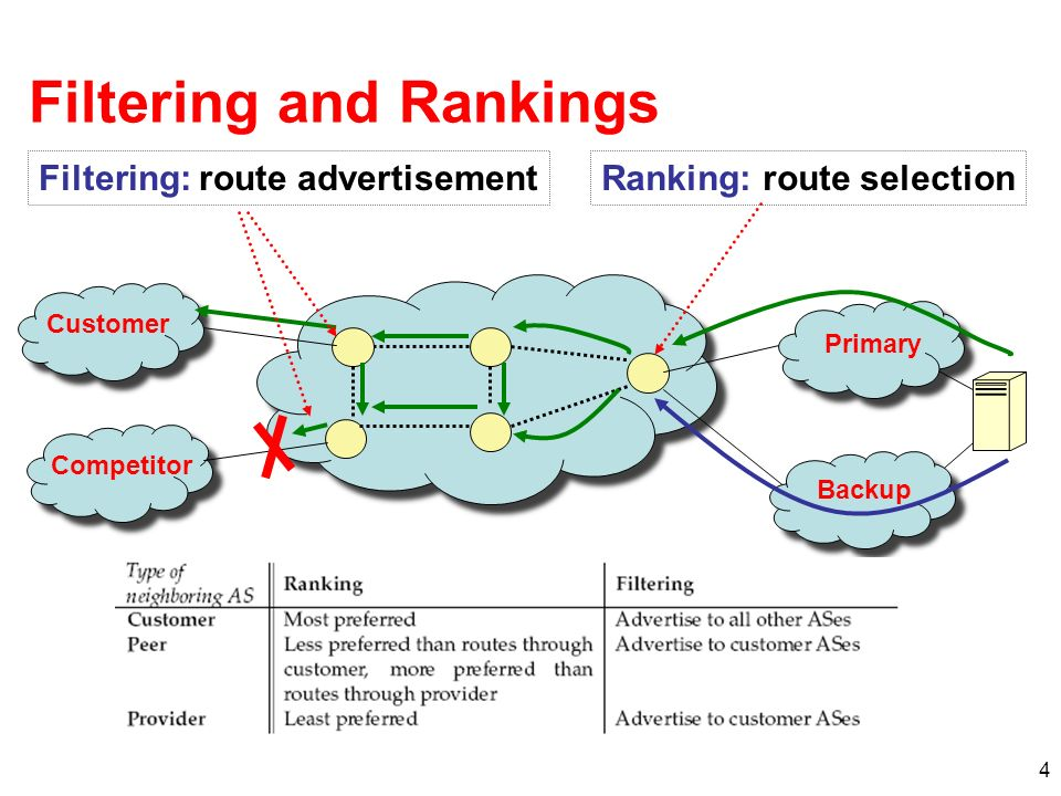 4 Filtering and Rankings Ranking: route selection Filtering: route advertisement Customer Competitor Primary Backup