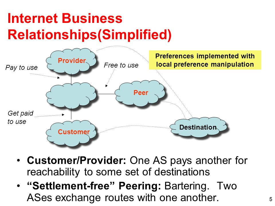 5 Internet Business Relationships(Simplified) Customer/Provider: One AS pays another for reachability to some set of destinations Settlement-free Peering: Bartering.