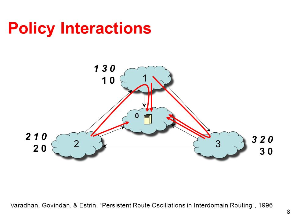 8 Policy Interactions 1 23 1 3 0 1 0 3 2 0 3 0 2 1 0 2 0 0 Varadhan, Govindan, & Estrin, Persistent Route Oscillations in Interdomain Routing, 1996