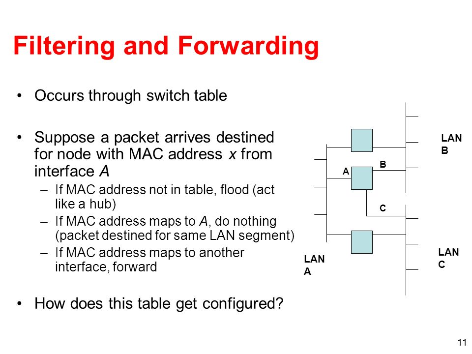 11 Filtering and Forwarding Occurs through switch table Suppose a packet arrives destined for node with MAC address x from interface A –If MAC address not in table, flood (act like a hub) –If MAC address maps to A, do nothing (packet destined for same LAN segment) –If MAC address maps to another interface, forward How does this table get configured.