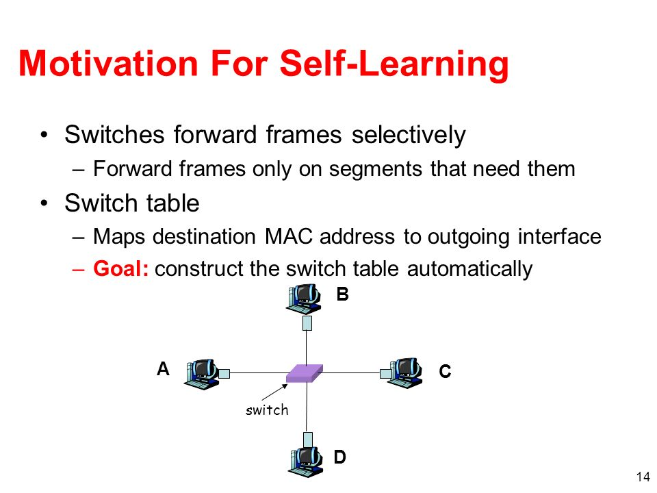 14 Motivation For Self-Learning Switches forward frames selectively –Forward frames only on segments that need them Switch table –Maps destination MAC address to outgoing interface –Goal: construct the switch table automatically switch A B C D