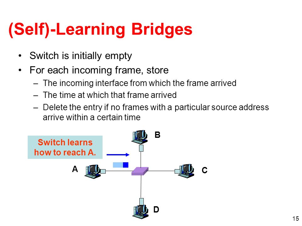 15 (Self)-Learning Bridges Switch is initially empty For each incoming frame, store –The incoming interface from which the frame arrived –The time at which that frame arrived –Delete the entry if no frames with a particular source address arrive within a certain time A B C D Switch learns how to reach A.